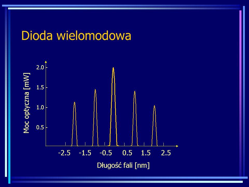 Dioda wielomodowa Moc optyczna [mW] -2.5 -1.5 -0.5 0.5 1.5 2.5